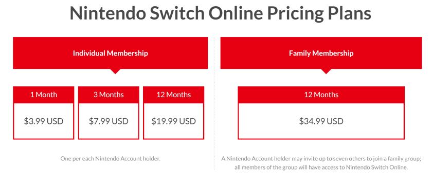 Nintendo pricing